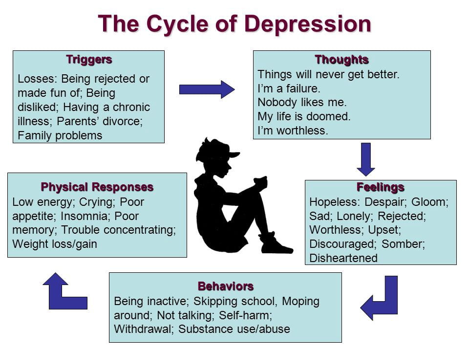 How To Identify The Signs Of Depression