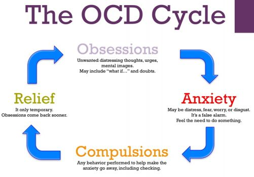 what is obsessive compulsive disorder