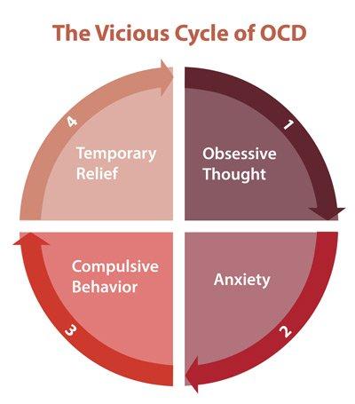 how to identify OCD