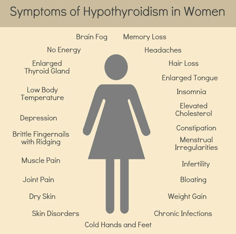 How often is hypothyroidism misdiagnosed as depression