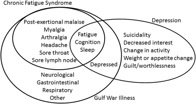Relation between chronic fatigue syndrome and depression