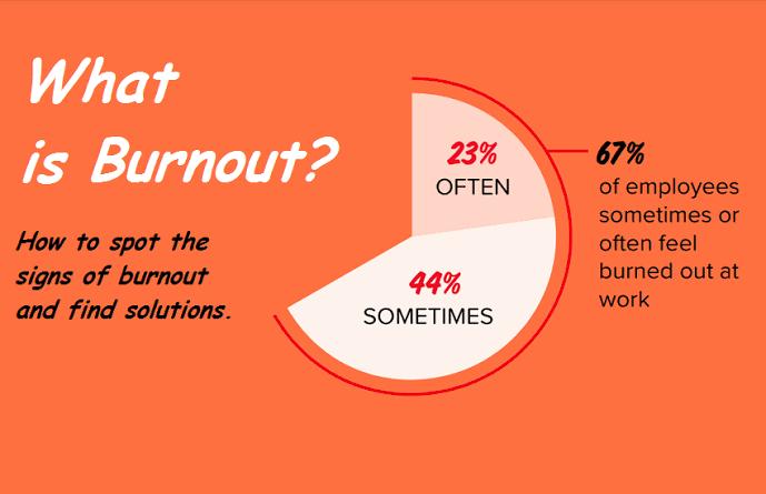 Fatigue vs burn out